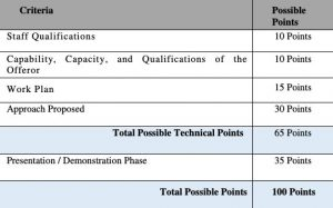 Criteria to evaluate the proposals