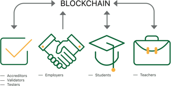 Blockchain in Education