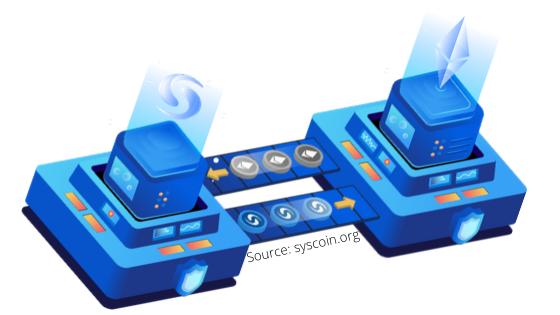syscoin ethereum bridge protocol