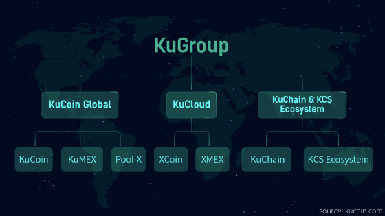 Crypto Exchange KuCoin establishes KuGroup to expand services