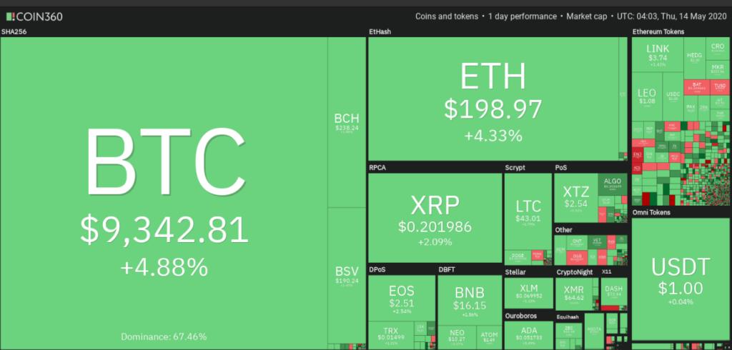 Crypto market weekly price chart.