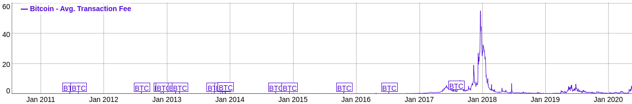 Bitcoin transaction fees May 2016 - September 2016