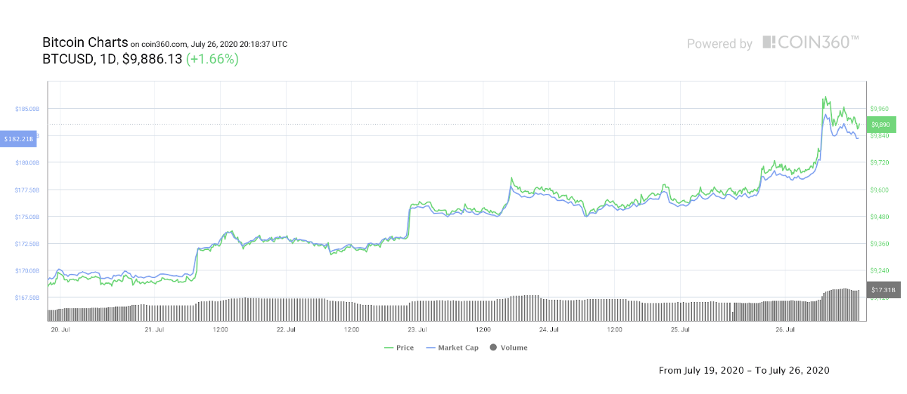BTC/USD 7-day chart. Source: Coin360