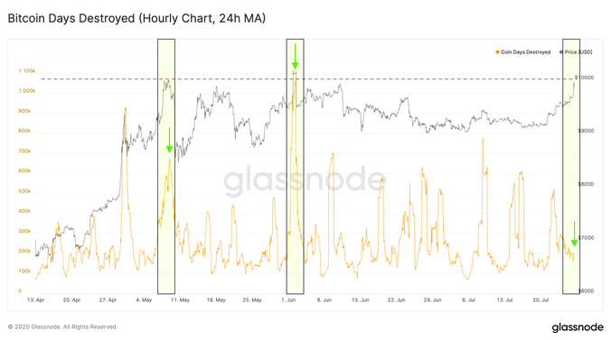 Bitcoin days destroyed 24-hour chart. Source: Glassnode/ Twitter