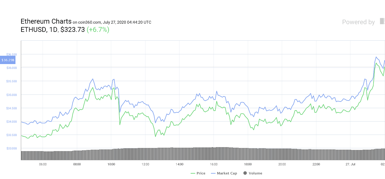 Ether daily price chart. Source: Coin360