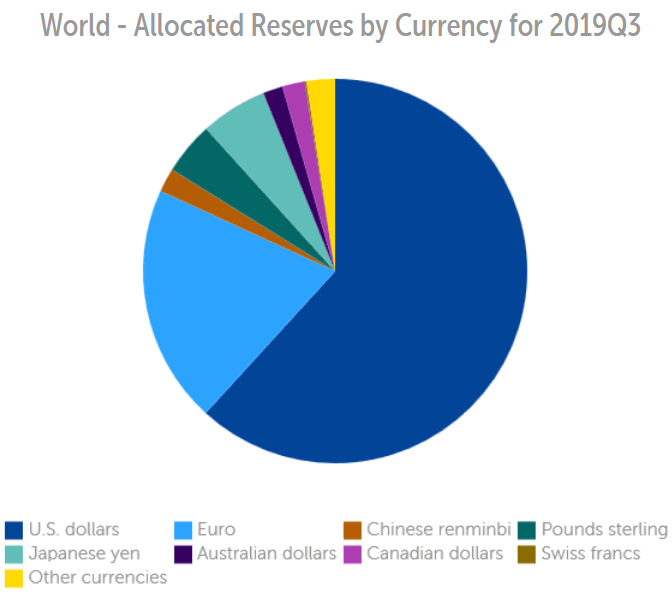 Source: The International Monetary Fund