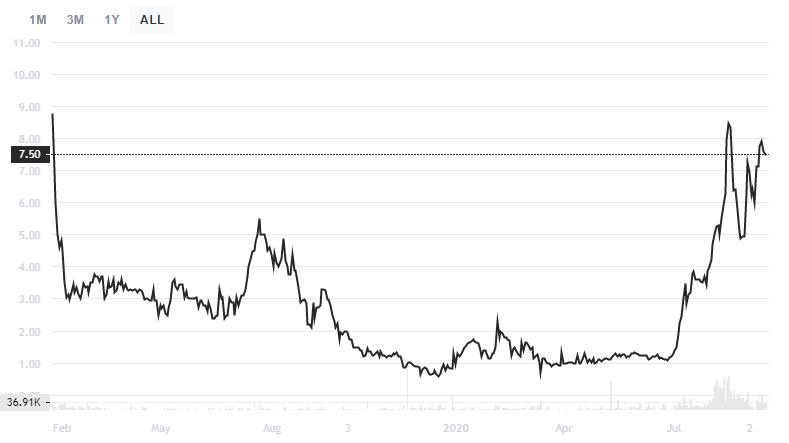 TZROP/USD : tZERO