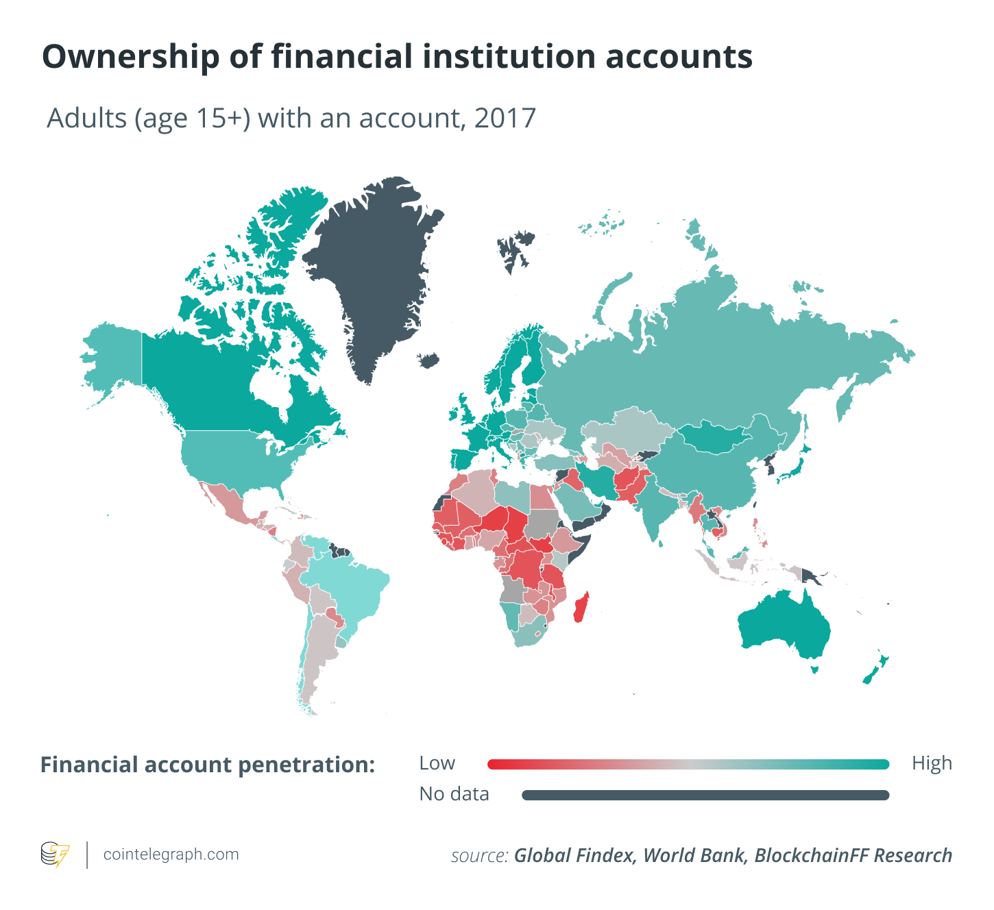Ownership of financial accounts