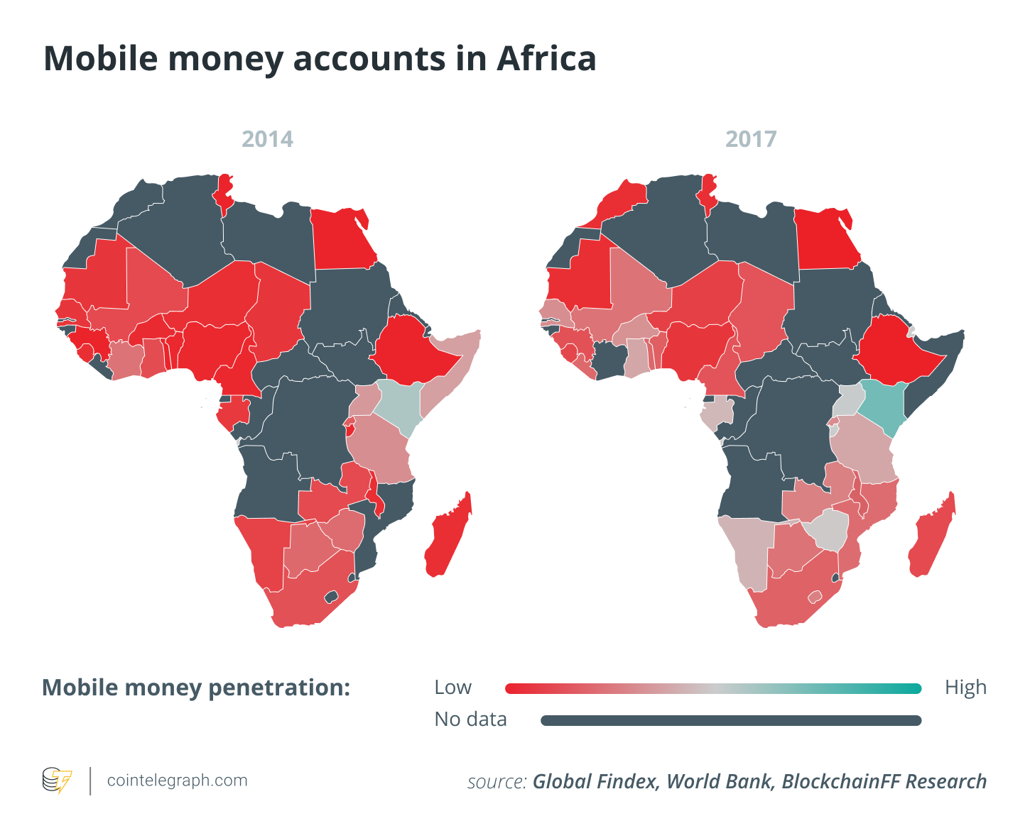 mobile money accounts in africa