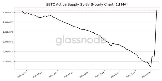 2Y-3Y Active BTC Supply