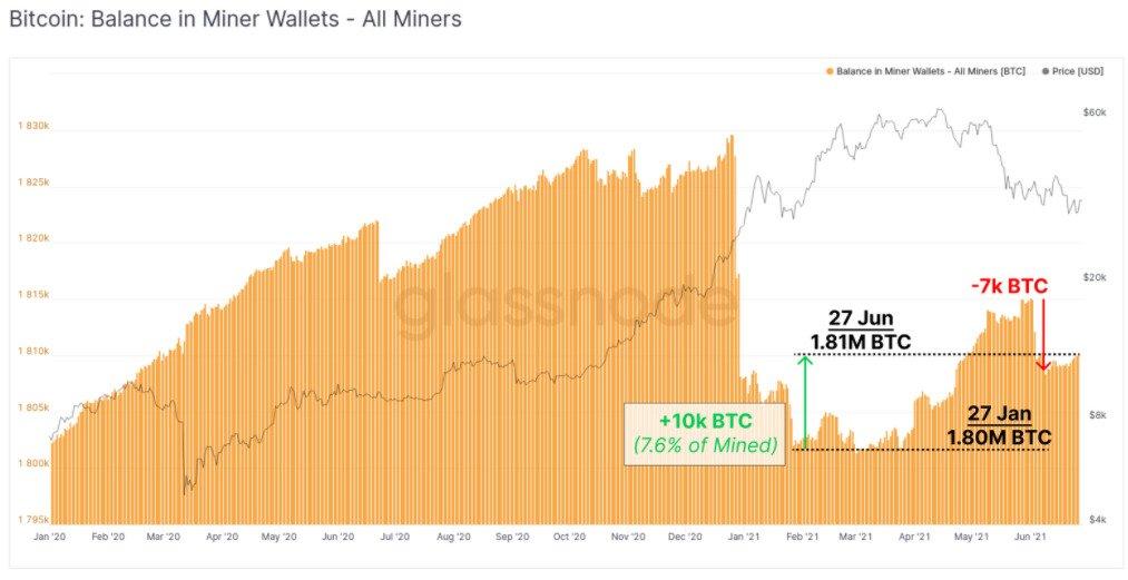 Bitcoin miner wall balance annotated chart. Source: Glassnode